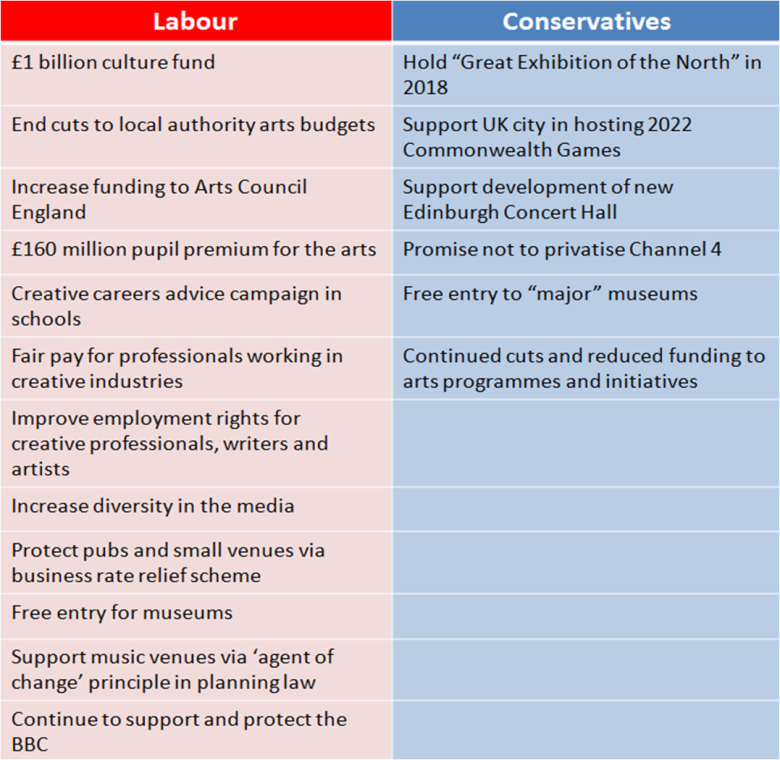Labour vs Conservatives art funding